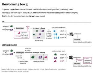 hervorming box3